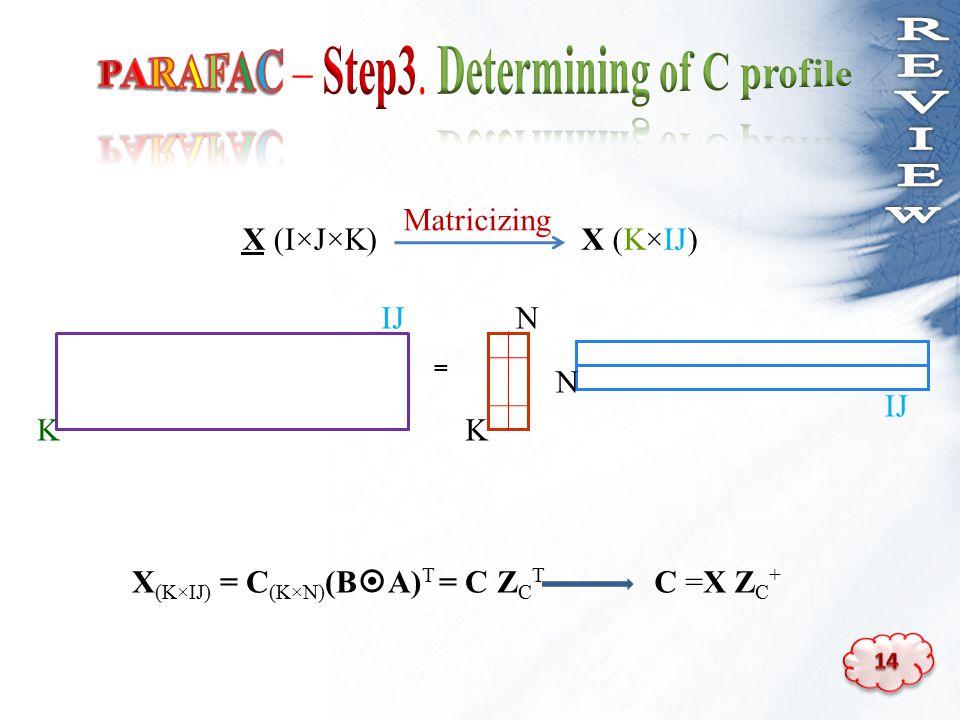 X (I×J×K)X (K×IJ) = K IJ N K N Matricizing C =X Z C + X (K×IJ) = C (K×N) (B  A) T = C Z C T