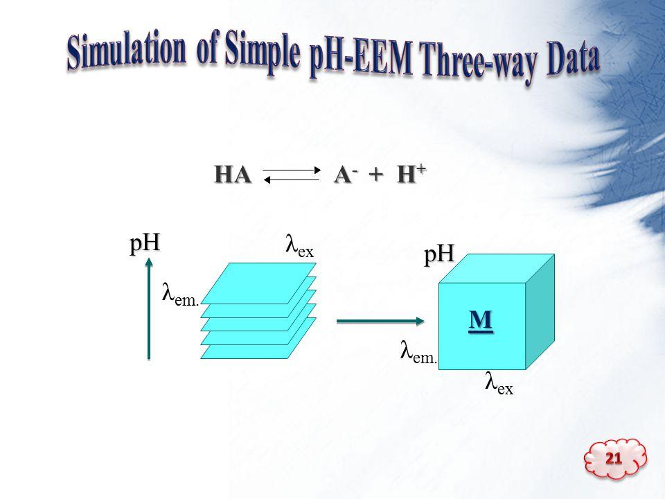 HA A - + H + λ em. λ ex M pH λ em. pH
