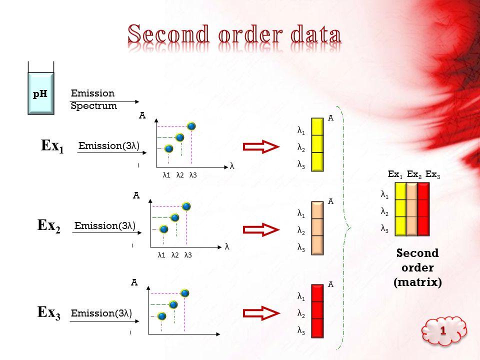 pH Emission Spectrum Emission(3 λ) λ1 λ2 λ3 A λ λ1λ2λ3λ1λ2λ3 A Ex 1 Emission(3 λ) λ1λ2λ3λ1λ2λ3 A Ex 2 Emission(3 λ) λ1λ2λ3λ1λ2λ3 A Ex 3 λ1λ2λ3λ1λ2λ3 Second order (matrix) Ex 1 Ex 2 Ex 3 λ1 λ2 λ3 A λ A