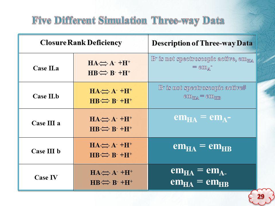 Case IV em HA = em HB Case III b em HA = em A - Case III a Case II.b Case II.a Description of Three-way Data em HA = em A- em HA = em HB Closure Rank Deficiency HA A - +H + HB B - +H + HA A - +H + HB B - +H + HA A - +H + HB B - +H + HA A - +H + HB B - +H + HA A - +H + HB B - +H +