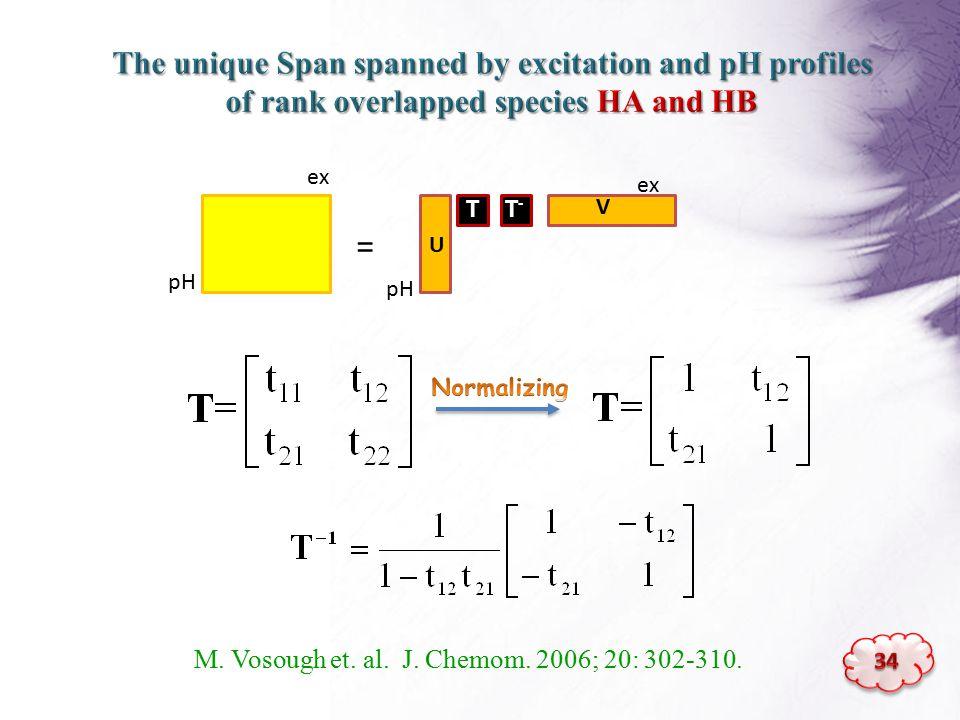 ex pH = ex pH T V U T-T- M. Vosough et. al. J. Chemom. 2006; 20: 302-310.