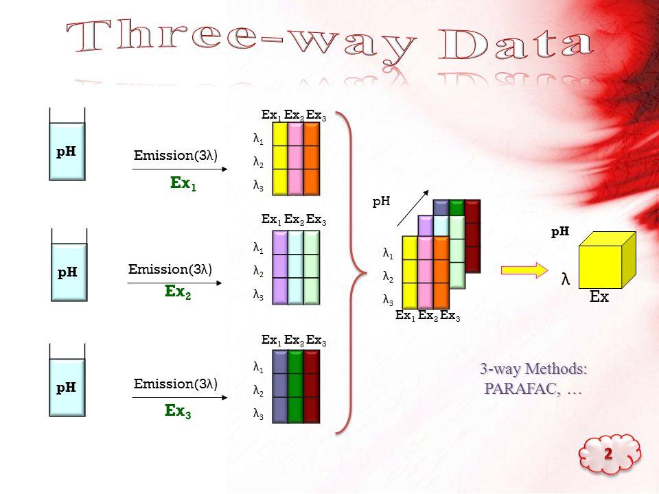 λ1λ2λ3λ1λ2λ3 Ex 1 Ex 2 Ex 3 pH Ex λ pH Emission(3 λ) λ1λ2λ3λ1λ2λ3 Ex 1 Emission(3 λ) λ1λ2λ3λ1λ2λ3 Ex 2 Emission(3 λ) λ1λ2λ3λ1λ2λ3 Ex 3 pH Ex 1 Ex 2 Ex 3 3-way Methods: PARAFAC, …