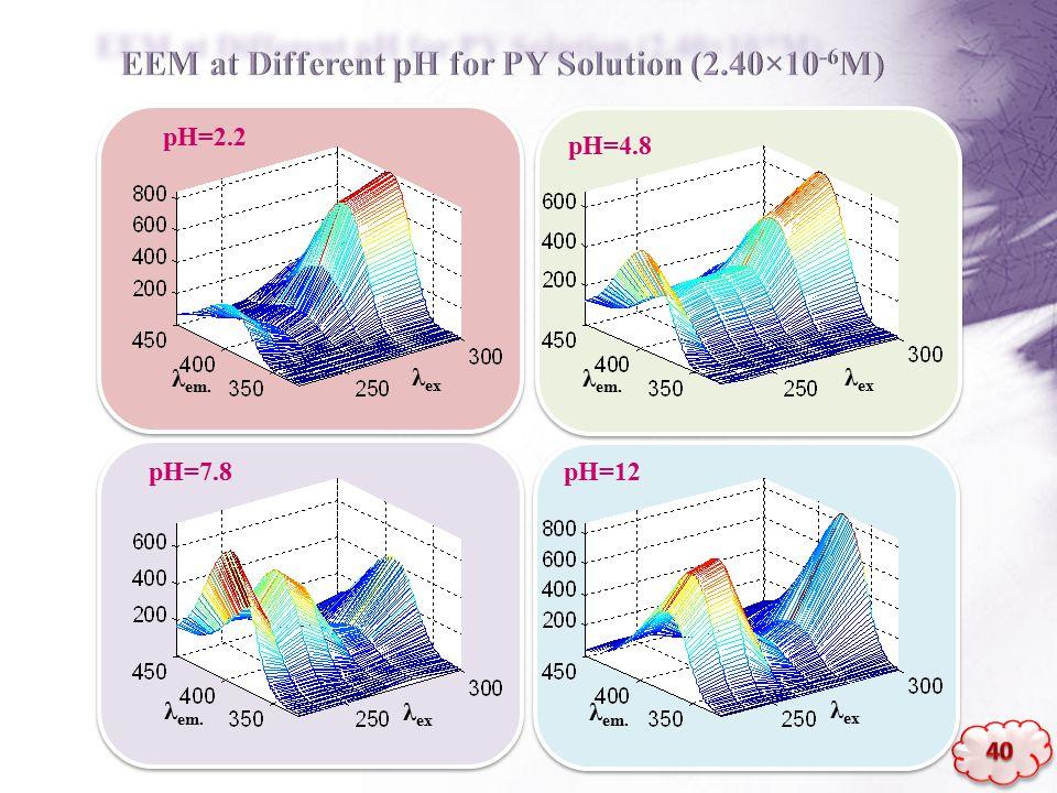 λ em. λ ex λ em. λ ex λ em. λ ex λ em. λ ex pH=2.2 pH=4.8 pH=7.8pH=12