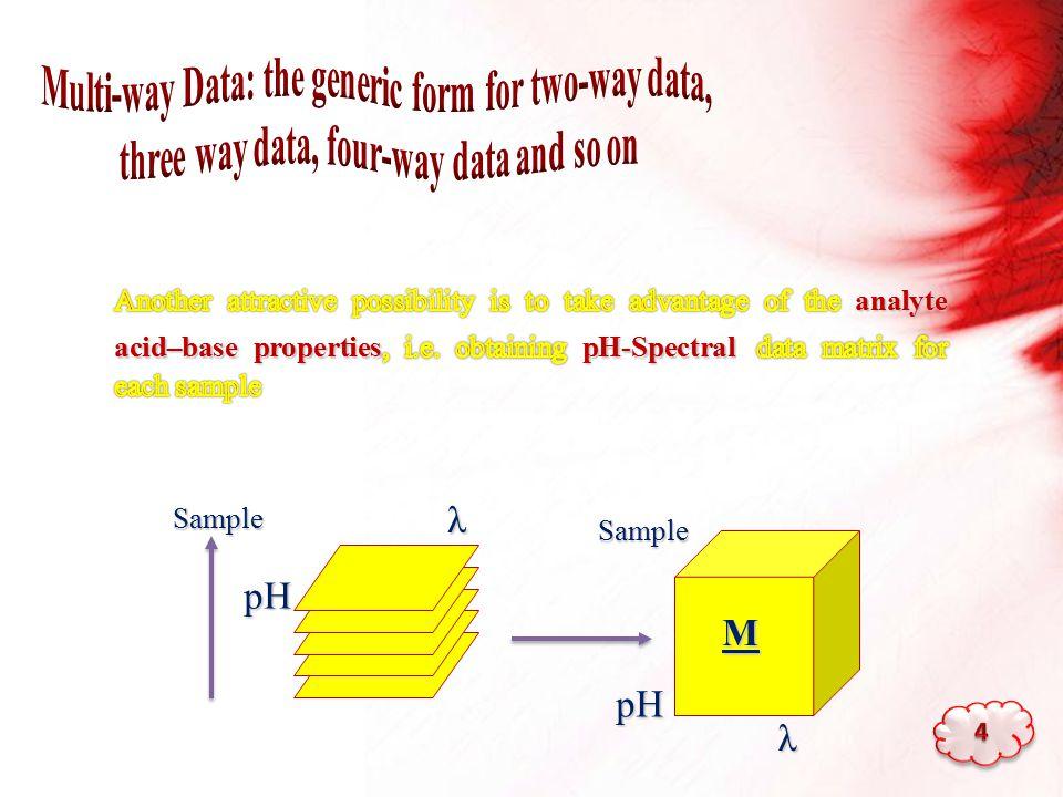 M Sample pH Sample pH λ λ