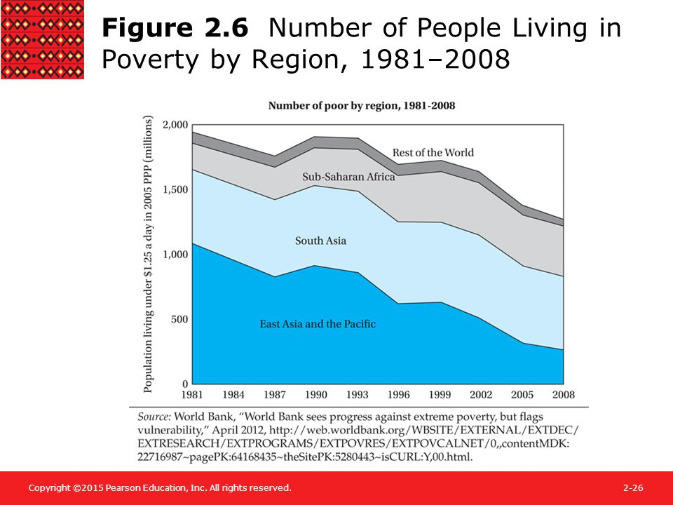 Copyright ©2015 Pearson Education, Inc. All rights reserved.2-26 Figure 2.6 Number of People Living in Poverty by Region, 1981–2008