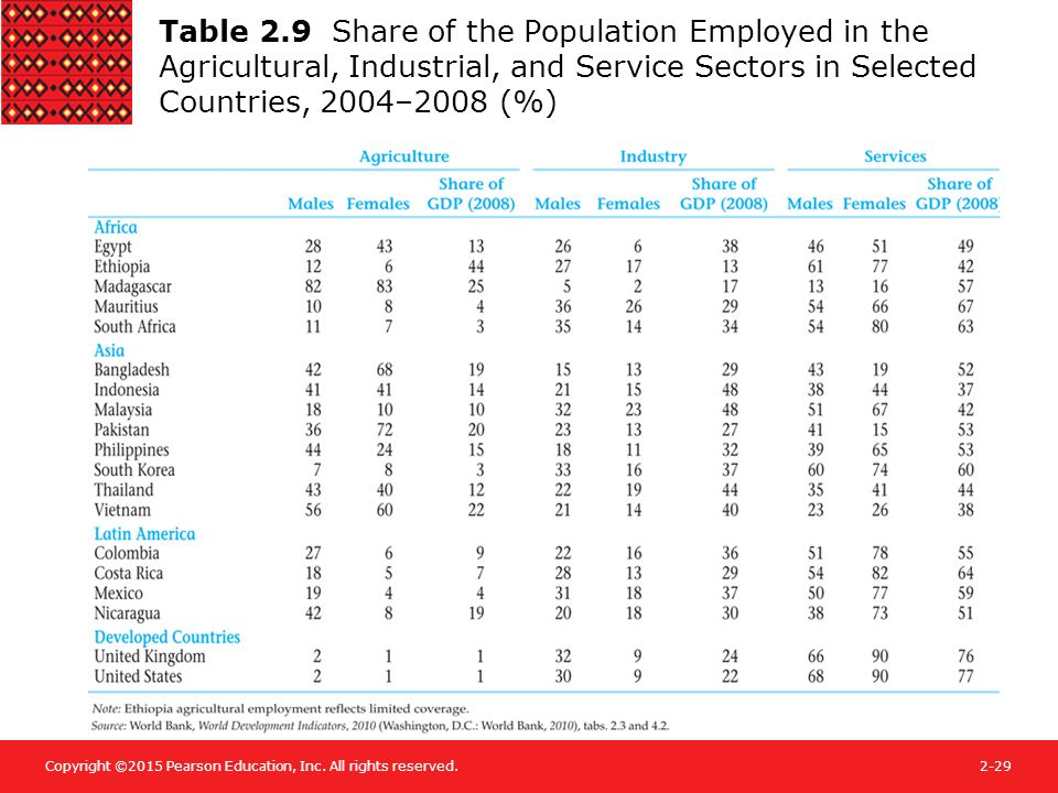 Copyright ©2015 Pearson Education, Inc. All rights reserved.2-29 Table 2.9 Share of the Population Employed in the Agricultural, Industrial, and Servi