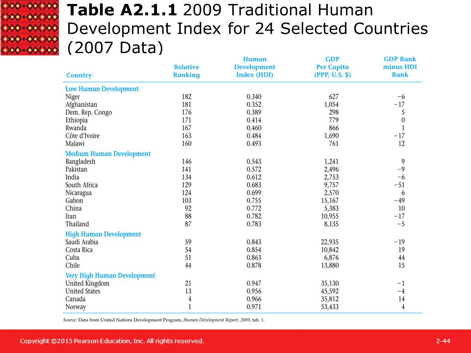 Copyright ©2015 Pearson Education, Inc. All rights reserved.2-44 Table A2.1.1 2009 Traditional Human Development Index for 24 Selected Countries (2007