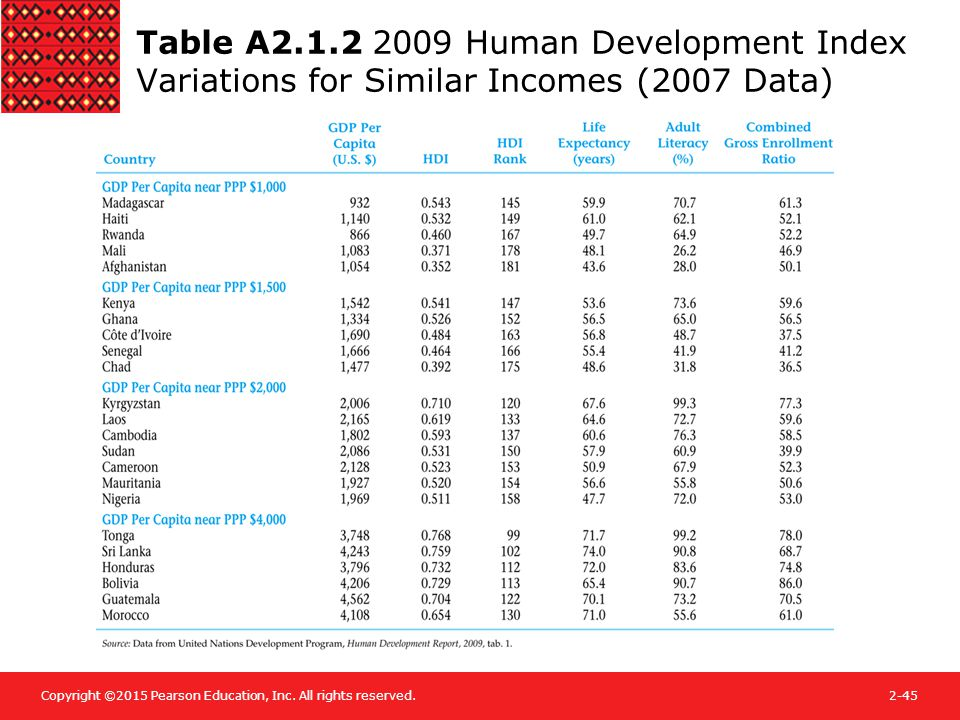 Copyright ©2015 Pearson Education, Inc. All rights reserved.2-45 Table A2.1.2 2009 Human Development Index Variations for Similar Incomes (2007 Data)