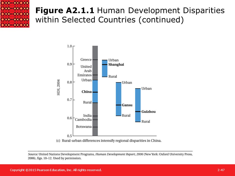 Copyright ©2015 Pearson Education, Inc. All rights reserved.2-47 Figure A2.1.1 Human Development Disparities within Selected Countries (continued)