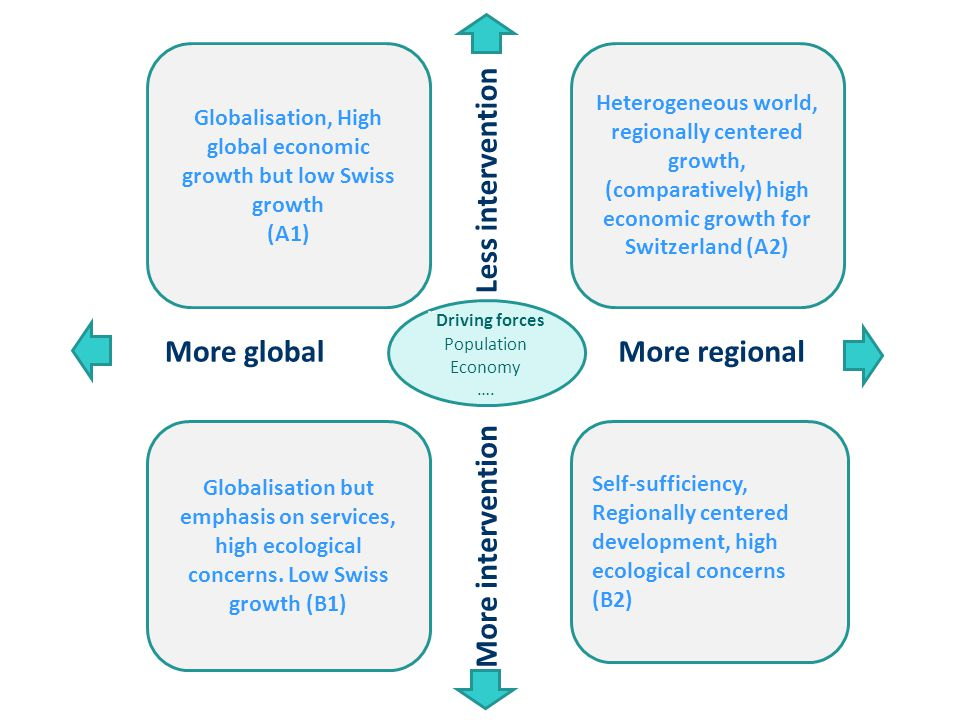 Self-sufficiency, Regionally centered development, high ecological concerns (B2) ¨ Driving forces Population Economy ….
