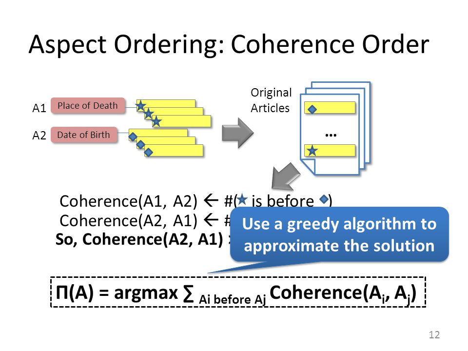 Aspect Ordering: Coherence Order 12 Original Articles Date of Birth Place of Death A1 A2 Coherence(A1, A2)  #( is before ) Coherence(A2, A1)  #( is before ) … So, Coherence(A2, A1) > Coherence (A1, A2) Π(A) = argmax ∑ Ai before Aj Coherence(A i, A j ) Use a greedy algorithm to approximate the solution