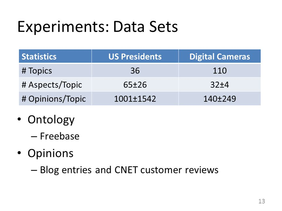 Experiments: Data Sets Ontology – Freebase Opinions – Blog entries and CNET customer reviews StatisticsUS PresidentsDigital Cameras # Topics36110 # Aspects/Topic65±2632±4 # Opinions/Topic1001±1542140±249 13