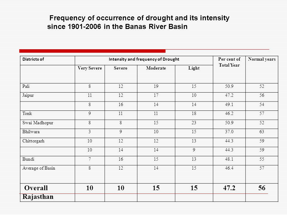 Districts ofIntensity and frequency of Drought Per cent of Total Year Normal years Very SevereSevereModerateLight Pali812191550.952 Jaipur1112171047.256 81614 49.154 Tonk911 1846.257 Swai Madhopur88152350.952 Bhilwara39101537.063 Chittorgarh1012 1344.359 1014 944.359 Bundi716151348.155 Average of Basin812141546.457 Overall Rajasthan 10 15 47.256 Frequency of occurrence of drought and its intensity since 1901-2006 in the Banas River Basin
