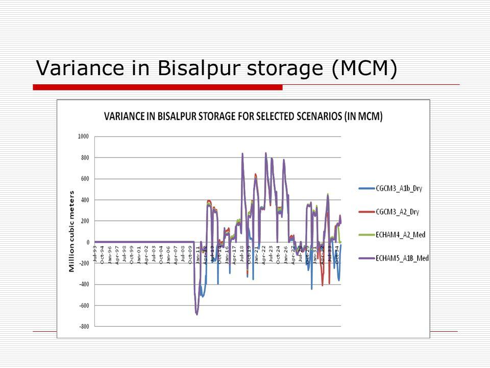 Variance in Bisalpur storage (MCM)