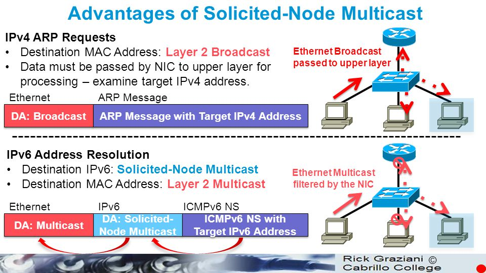 © Advantages of Solicited-Node Multicast IPv4 ARP Requests Destination MAC Address: Layer 2 Broadcast Data must be passed by NIC to upper layer for pr