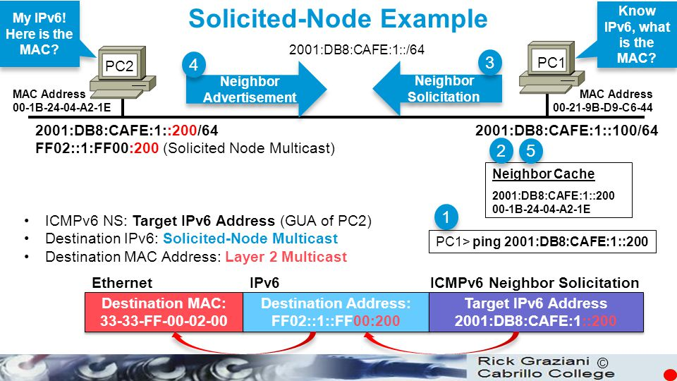 © PC1 PC2 Neighbor Advertisement 4 4 Neighbor Solicitation 3 3 Know IPv6, what is the MAC? My IPv6! Here is the MAC? Solicited-Node Example 2001:DB8:C
