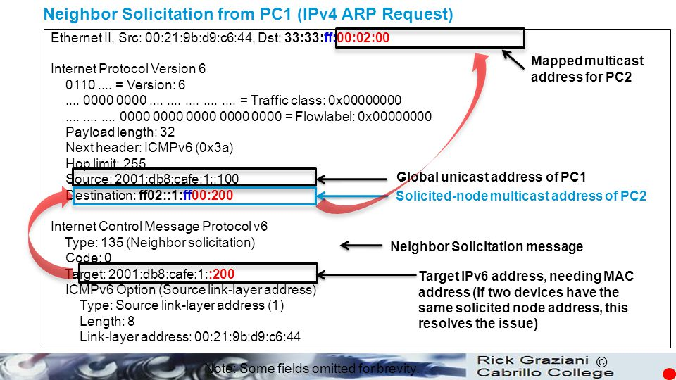 © Neighbor Solicitation from PC1 (IPv4 ARP Request) Ethernet II, Src: 00:21:9b:d9:c6:44, Dst: 33:33:ff:00:02:00 Internet Protocol Version 6 0110.... =