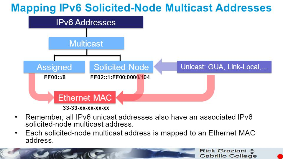 © Mapping IPv6 Solicited-Node Multicast Addresses Remember, all IPv6 unicast addresses also have an associated IPv6 solicited-node multicast address.