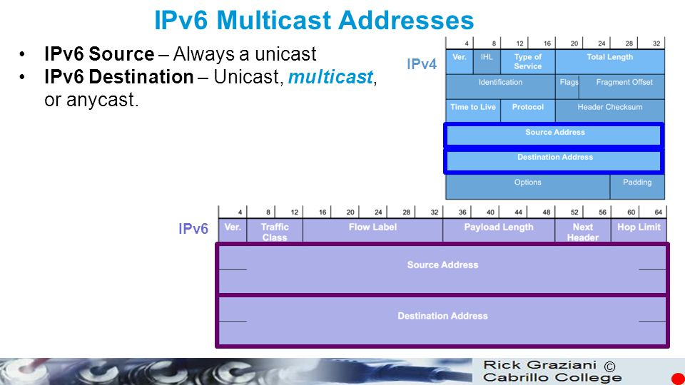 © IPv6 Multicast Addresses IPv6 Source – Always a unicast IPv6 Destination – Unicast, multicast, or anycast. IPv4 IPv6