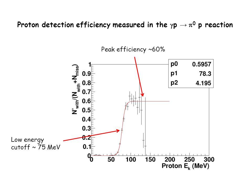 Proton detection efficiency measured in the  p →  0 p reaction Peak efficiency ~60% Low energy cutoff ~ 75 MeV