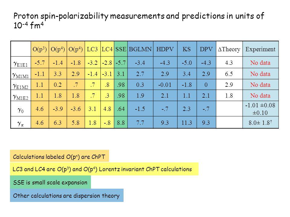 O(p 3 )O(p 4 ) LC3LC4SSEBGLMNHDPVKSDPV  heory Experiment  E1E1 -5.7-1.4-1.8-3.2-2.8-5.7-3.4-4.3-5.0-4.34.3No data  M1M1 -1.13.32.9-1.4-3.13.12.72.