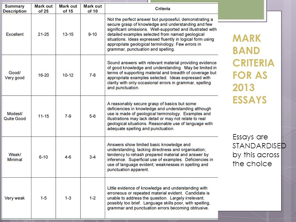 MARK BAND CRITERIA FOR AS 2013 ESSAYS Essays are STANDARDISED by this across the choice