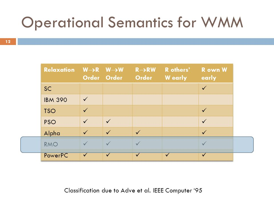 Classification due to Adve et al. IEEE Computer '95 12 Operational Semantics for WMM