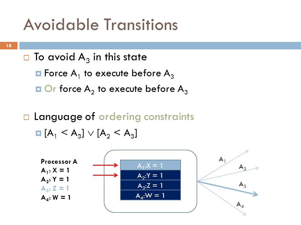 Avoidable Transitions  To avoid A 3 in this state  Force A 1 to execute before A 3  Or force A 2 to execute before A 3  Language of ordering constraints  [A 1 < A 3 ]  [A 2 < A 3 ] A 4 :W = 1 A 3 :Z = 1 A 2 :Y = 1 A 1 :X = 1 Processor A A 1 : X = 1 A 2 : Y = 1 A 3 : Z = 1 A 4 : W = 1 A1A1 A2A2 18 A3A3 A4A4