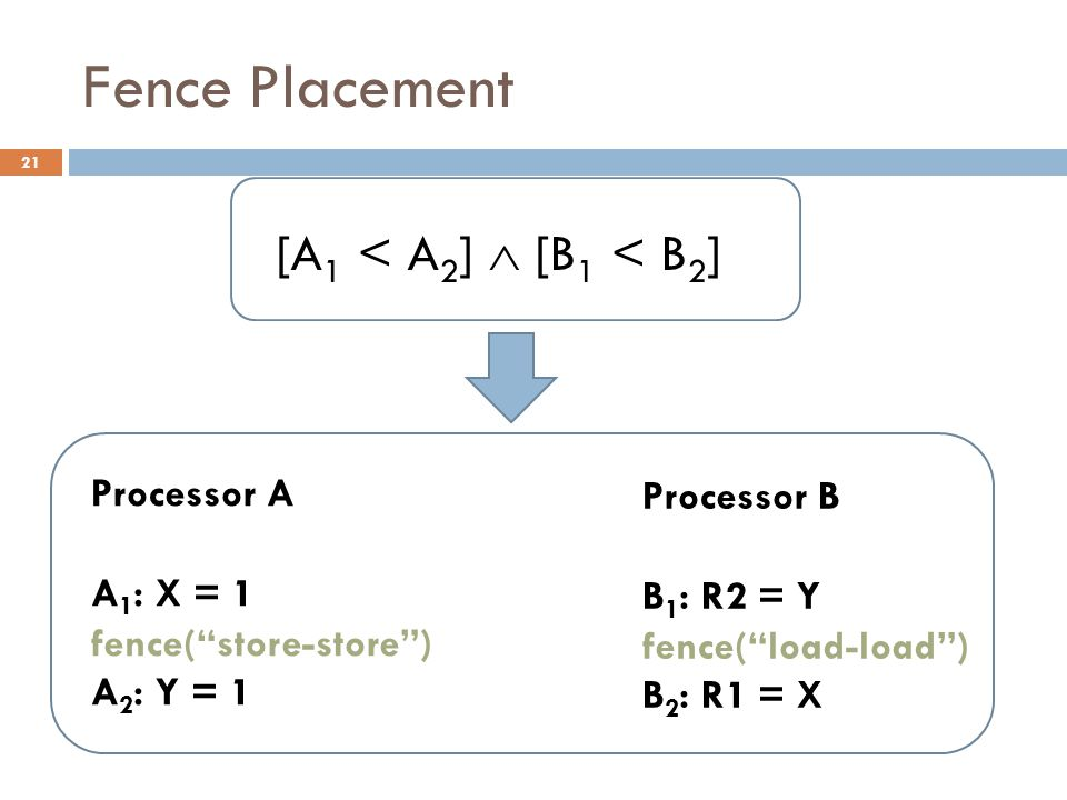 Fence Placement Processor B B 1 : R2 = Y fence( load-load ) B 2 : R1 = X Processor A A 1 : X = 1 fence( store-store ) A 2 : Y = 1 [A 1 < A 2 ]  [B 1 < B 2 ] 21