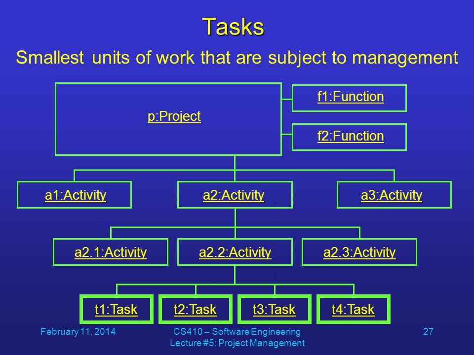 February 11, 2014CS410 – Software Engineering Lecture #5: Project Management 27Tasks p:Project f1:Function f2:Function a1:Activitya2:Activitya3:Activity a2.1:Activitya2.2:Activitya2.3:Activity t1:Taskt2:Taskt3:Taskt4:Task Smallest units of work that are subject to management