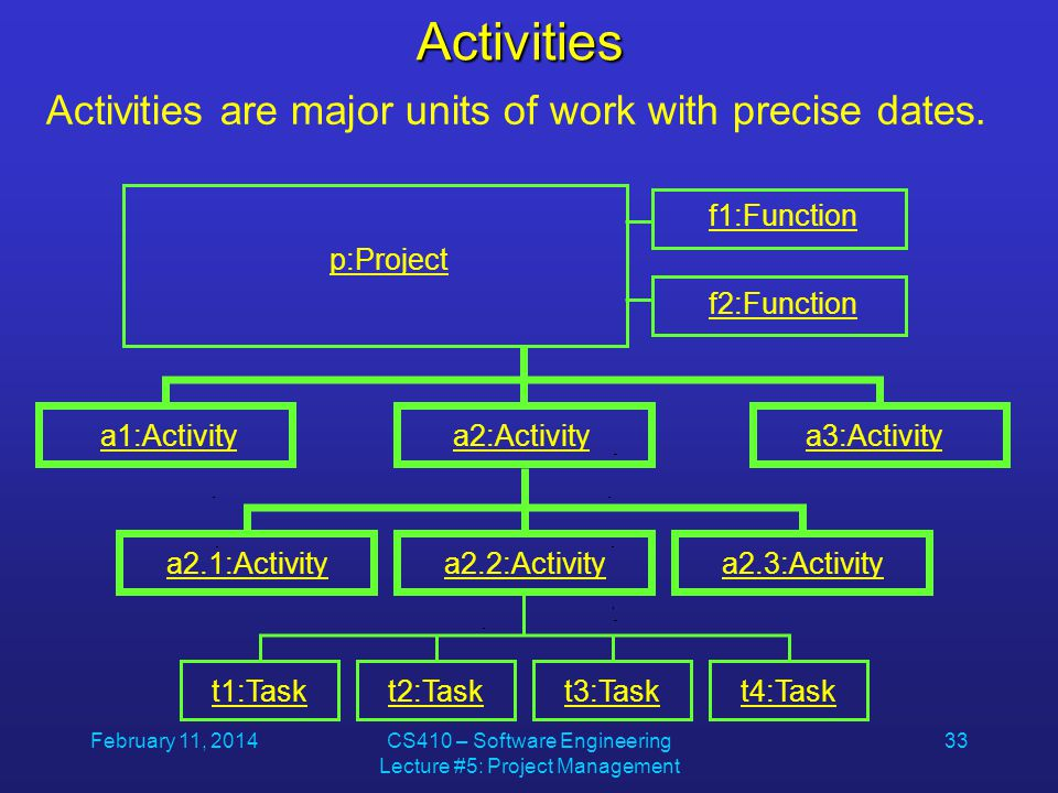 February 11, 2014CS410 – Software Engineering Lecture #5: Project Management 33Activities p:Project f1:Function f2:Function a1:Activitya2:Activitya3:A