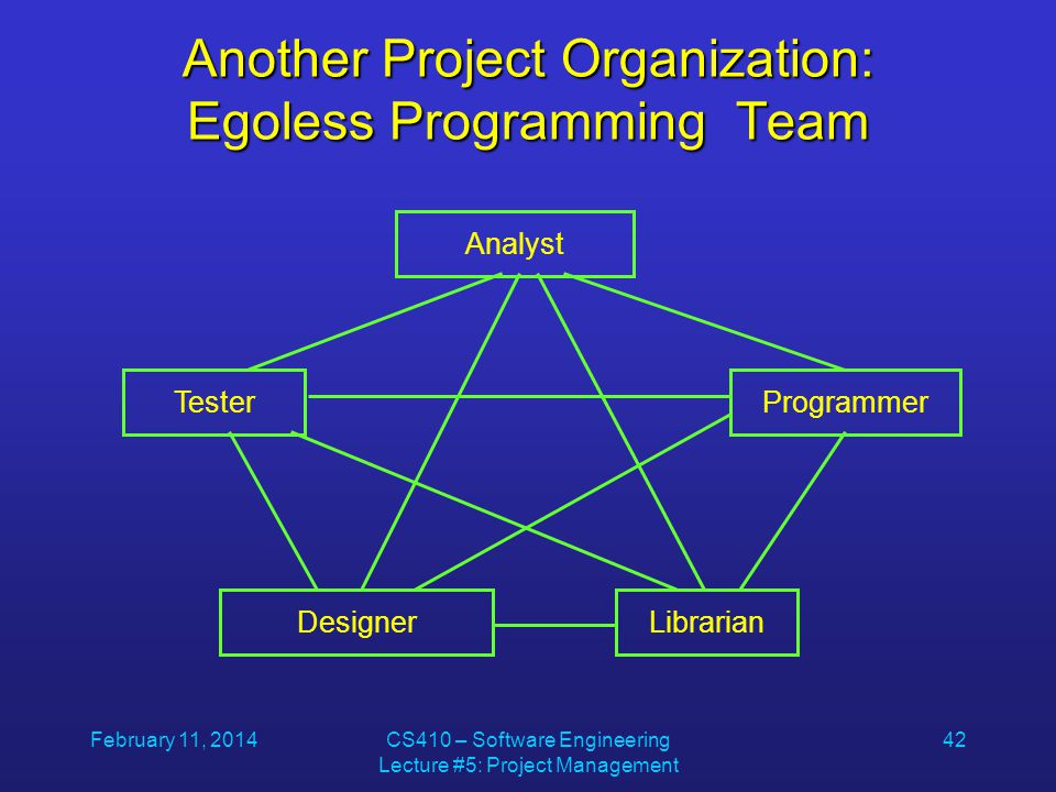 February 11, 2014CS410 – Software Engineering Lecture #5: Project Management 42 Another Project Organization: Egoless Programming Team Analyst DesignerLibrarian TesterProgrammer