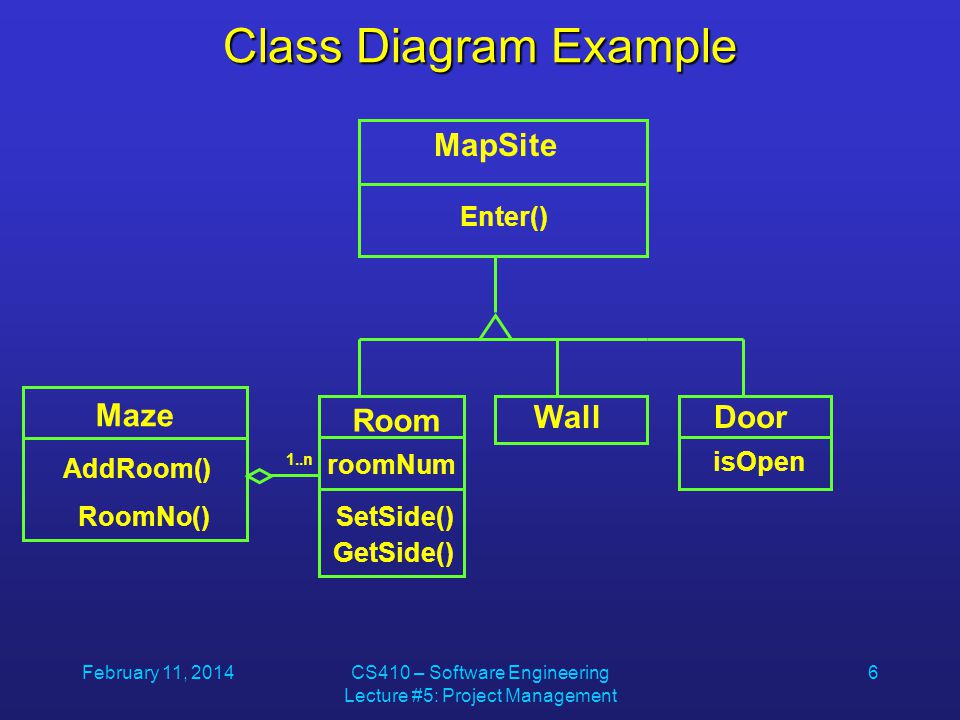 February 11, 2014CS410 – Software Engineering Lecture #5: Project Management 6 Class Diagram Example Maze AddRoom() RoomNo() MapSite Enter() Room WallDoor isOpen roomNum SetSide() GetSide() 1..n
