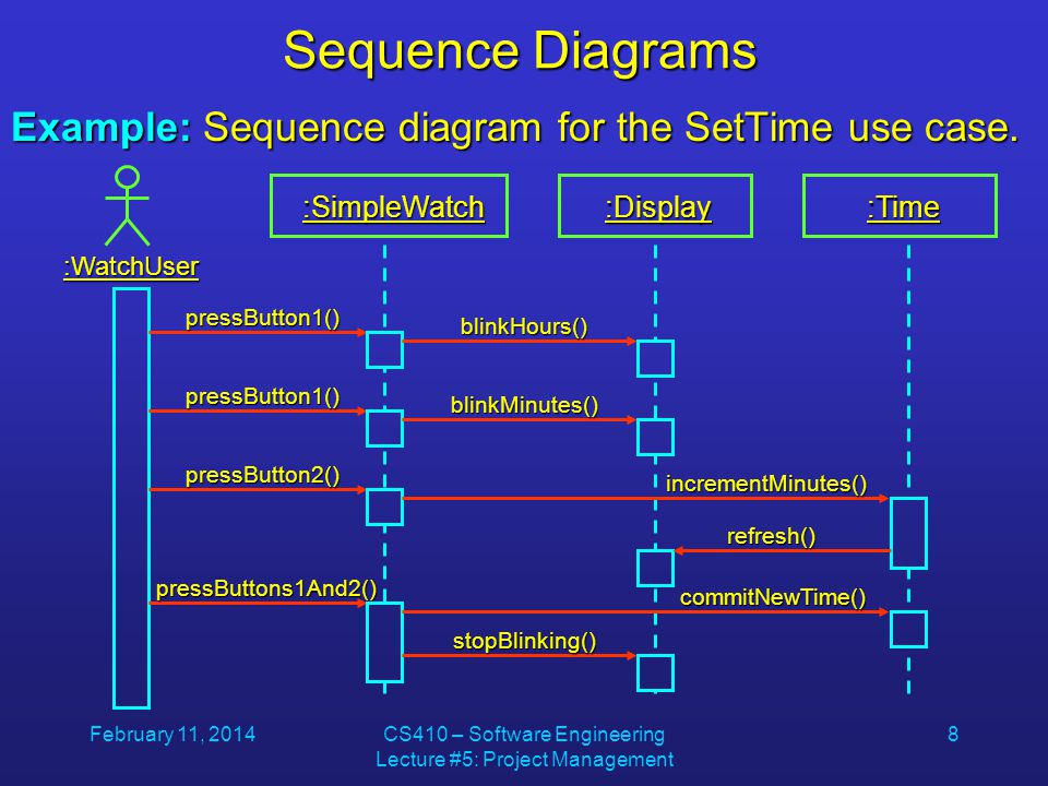 February 11, 2014CS410 – Software Engineering Lecture #5: Project Management 8 Sequence Diagrams Example: Sequence diagram for the SetTime use case.