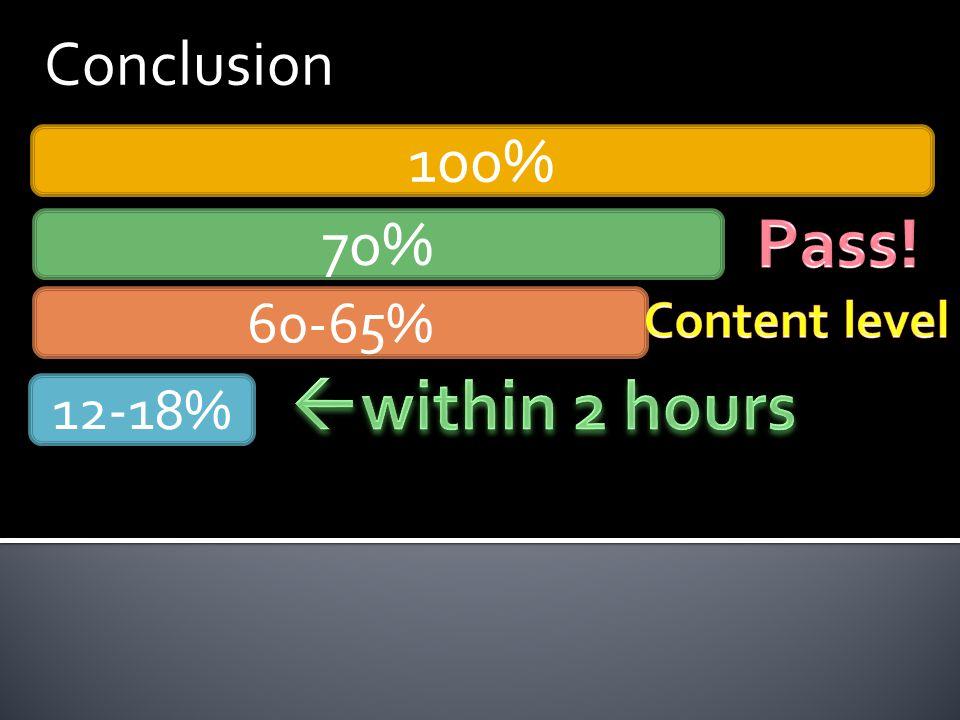 Conclusion 100% 70% 60-65% 12-18%