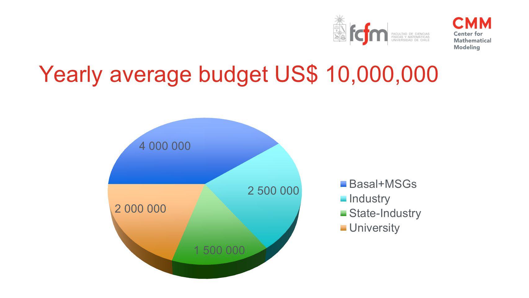 Yearly average budget US$ 10,000,000