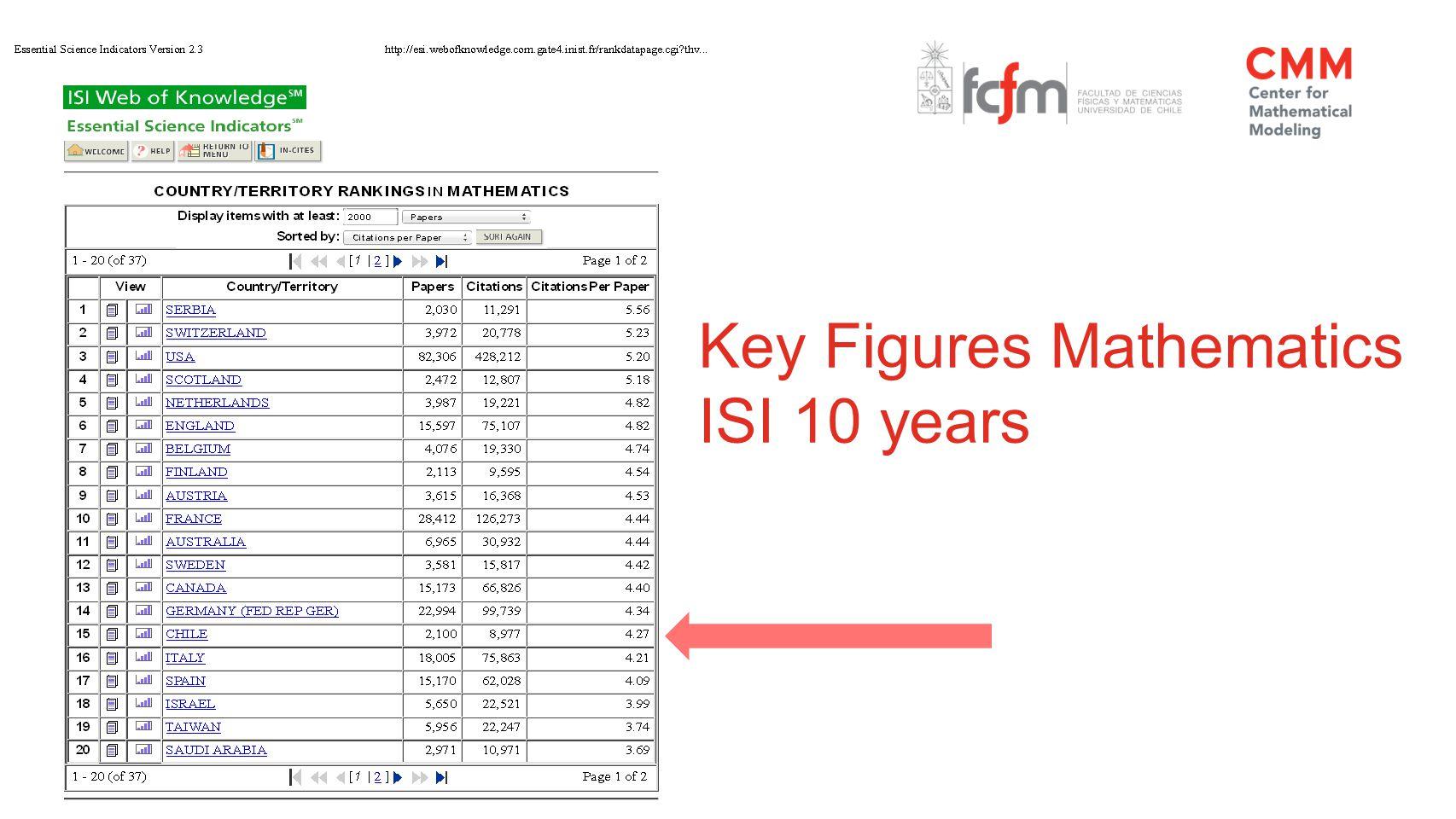 Key Figures Mathematics ISI 10 years