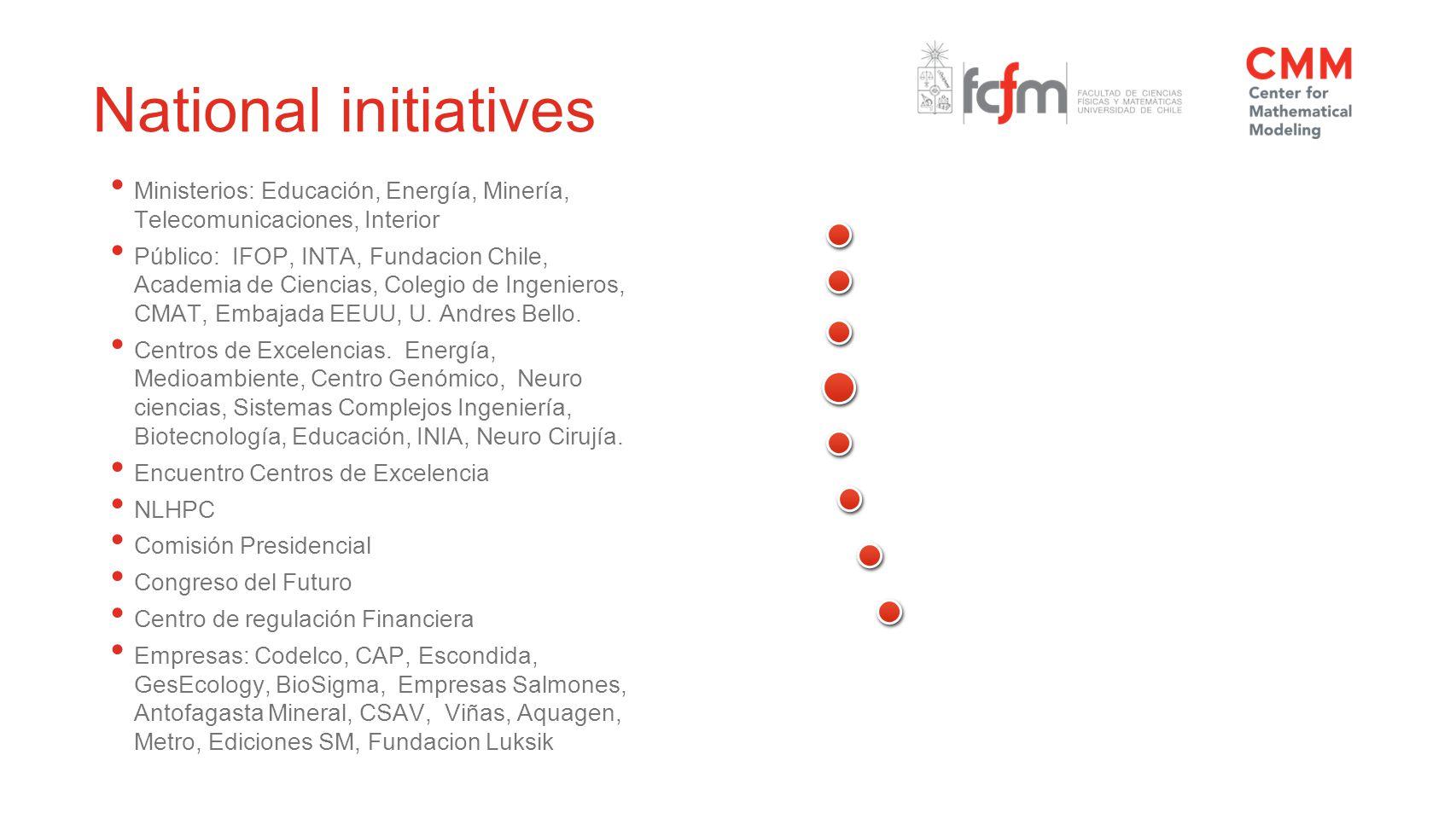 National initiatives Ministerios: Educación, Energía, Minería, Telecomunicaciones, Interior Público: IFOP, INTA, Fundacion Chile, Academia de Ciencias, Colegio de Ingenieros, CMAT, Embajada EEUU, U.