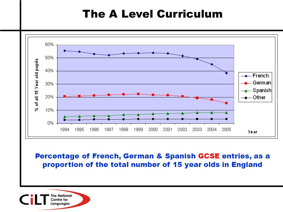 The A Level Curriculum Percentage of French, German & Spanish GCSE entries, as a proportion of the total number of 15 year olds in England