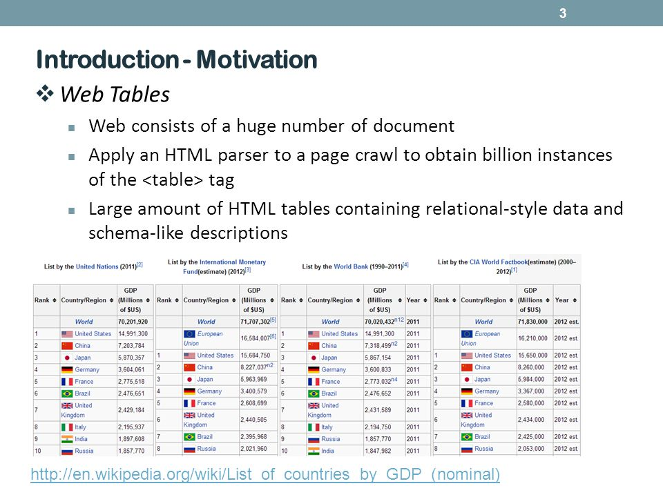 3 Introduction - Motivation http://en.wikipedia.org/wiki/List_of_countries_by_GDP_(nominal)  Web Tables Web consists of a huge number of document Apply an HTML parser to a page crawl to obtain billion instances of the tag Large amount of HTML tables containing relational-style data and schema-like descriptions