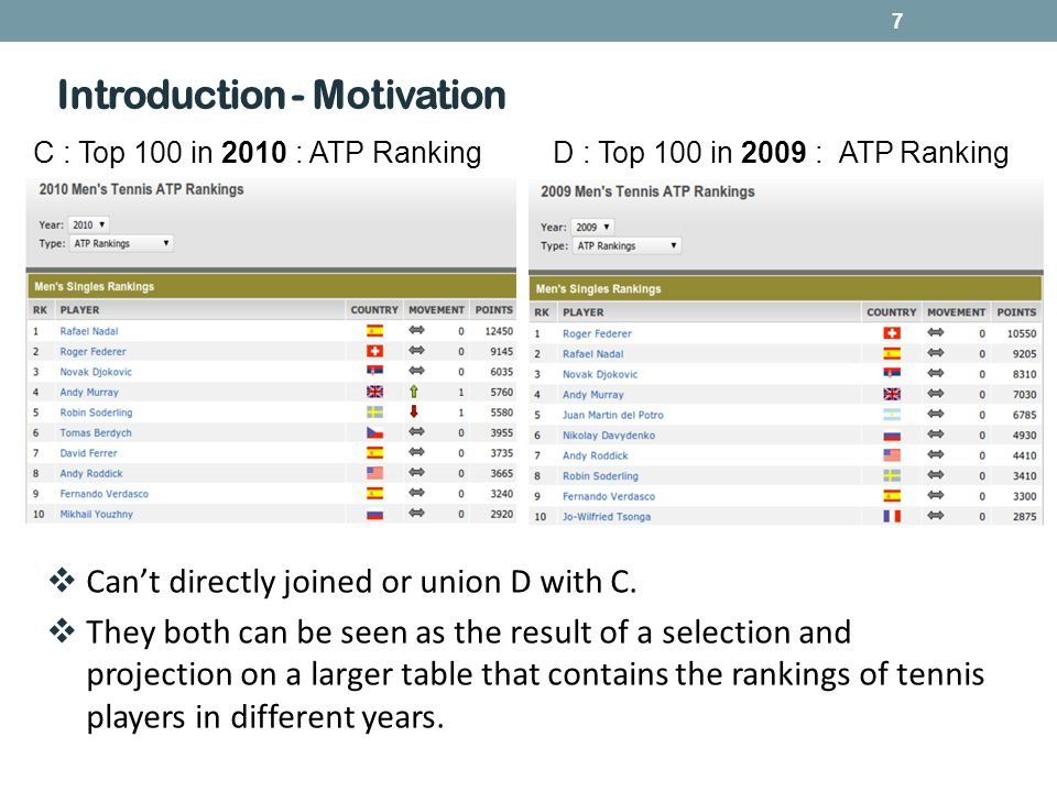 7 Introduction - Motivation C : Top 100 in 2010 : ATP RankingD : Top 100 in 2009 : ATP Ranking  Can't directly joined or union D with C.