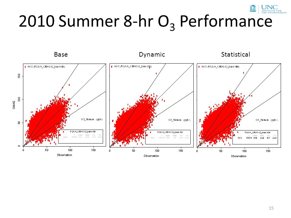 2010 Summer 8-hr O 3 Performance 15 BaseDynamicStatistical