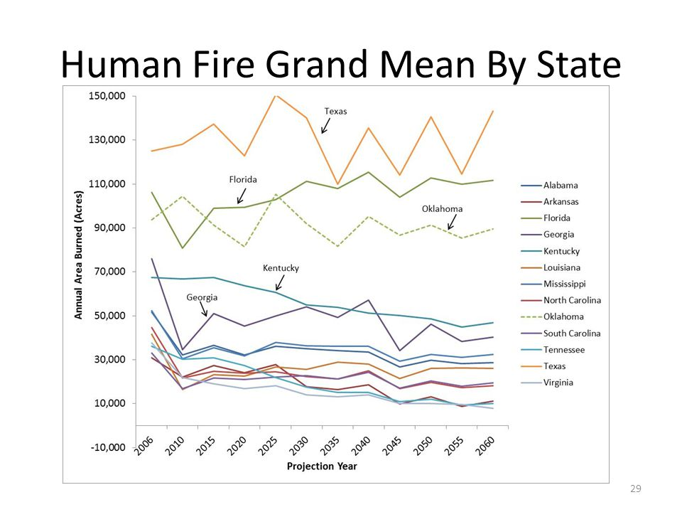 Human Fire Grand Mean By State 29
