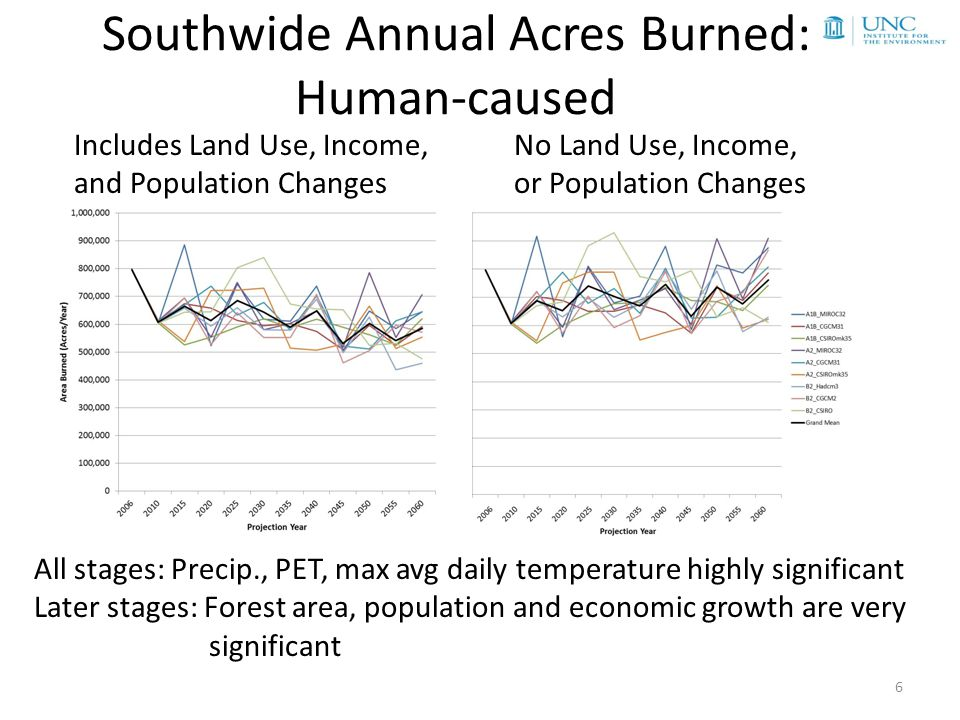 Southwide Annual Acres Burned: Lightning-caused 7 Including Land Use, Income, and Population Changes No Land Use, Income, or Population Changes All stages: Precip., PET, max avg daily temperature highly significant Later stages: Land area is significant but population and economic growth are rarely significant