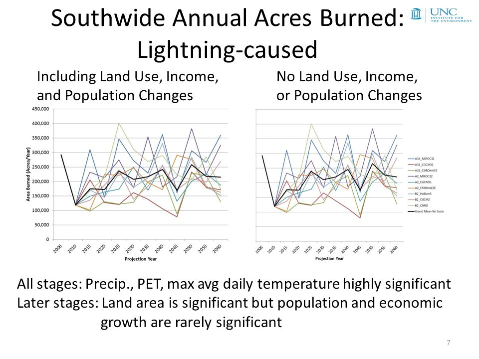 Daily Acre Burned Estimates: Fire Scenario Builder FSB: a stochastic model that estimates daily gridded areas burned needed to calculate daily fire emissions in the fuel consumption model, e.g., CONSUME – Assumes one fire per grid cell in a given fire season – Percentile of acres burned on a given day in fire season assumed to match that of the Fire Weather Index on that day 8 Downscaled met Gridded FWI percentile distributions Gridded AAB estimates 2010-2060 CFFDRS Designate Bailey ecoprovinces to grid Fire season start/end (gridded) Select random day Get FWI percentile (Precip ≤ 5mm) Construct AAB percentile dist.