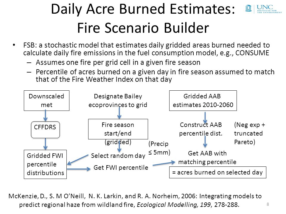 AQ Model Simulations Daily acres burned are used as inputs to the BlueSky smoke emissions model; output is merged with emissions from other sectors to run CMAQ over the Southeastern U.S.