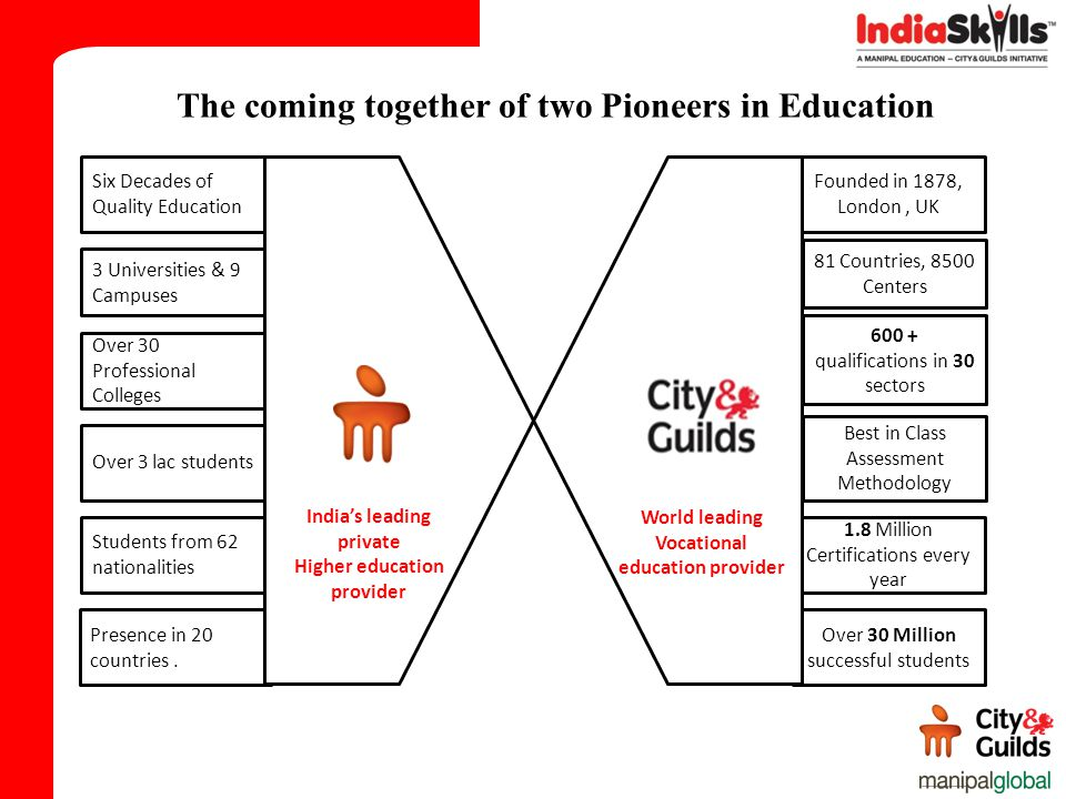 The coming together of two Pioneers in Education 3 Universities & 9 Campuses Over 30 Professional Colleges Over 3 lac students Students from 62 nation