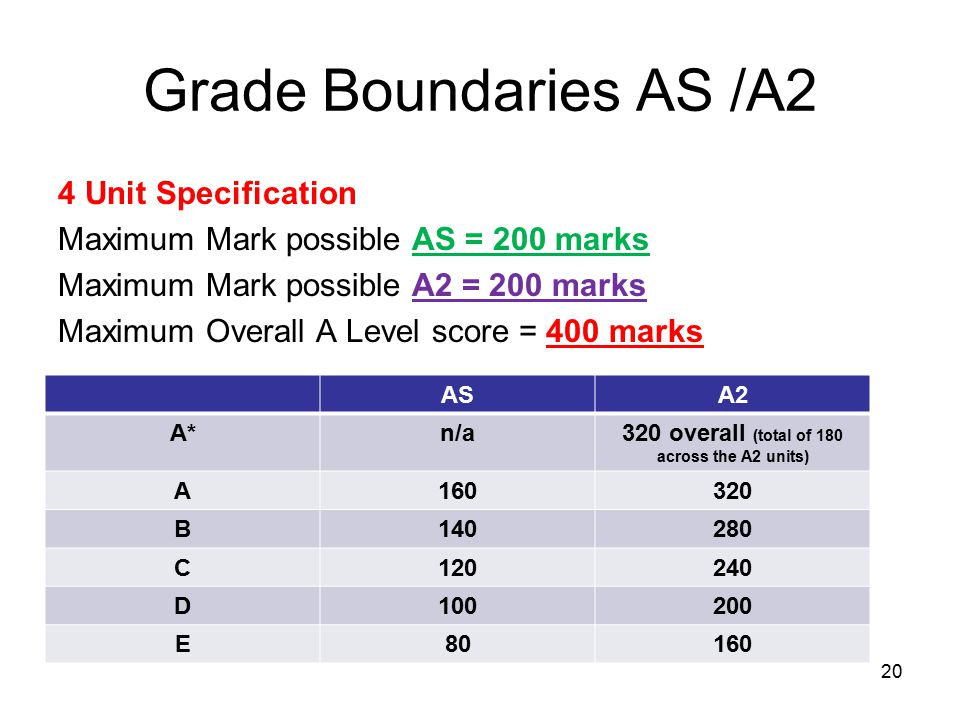 Grade Boundaries AS /A2 4 Unit Specification Maximum Mark possible AS = 200 marks Maximum Mark possible A2 = 200 marks Maximum Overall A Level score = 400 marks 20 ASA2 A*n/a320 overall (total of 180 across the A2 units) A160320 B140280 C120240 D100200 E80160