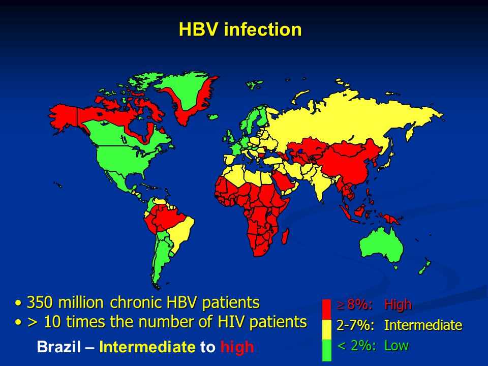  8%:High 2-7%:Intermediate < 2%:Low 350 million chronic HBV patients350 million chronic HBV patients > 10 times the number of HIV patients> 10 times