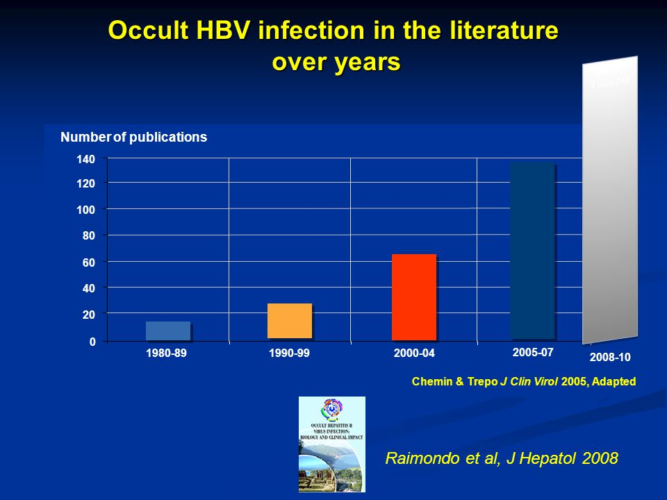 Occult HBV infection in the literature over years over years 0 40 140 100 120 1980-89 Number of publications 60 1990-992000-04 2005-07 80 20 2008-10 R